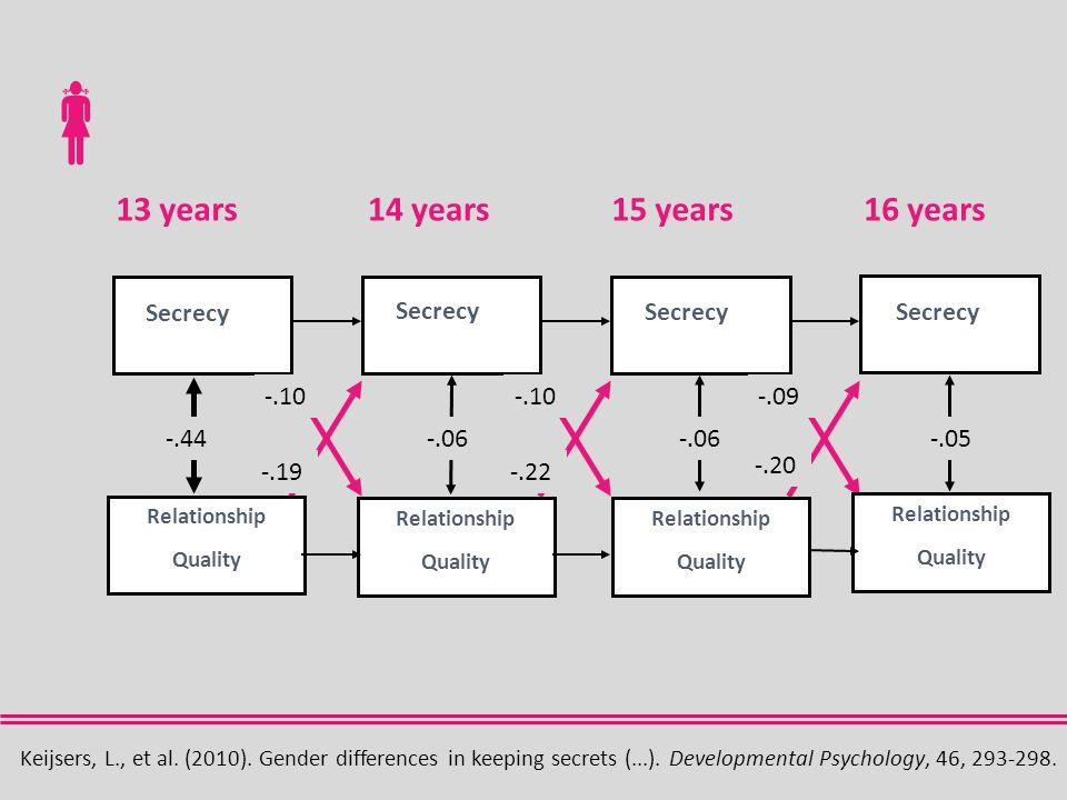  -.44 -.19 -.10 -.22 -.10 -.20 -.09 -.06 -.05 Relationship Quality Relationship Quality Relationship Quality Relationship Quality Secrecy Keijsers, L., et al.