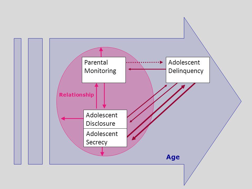 Age Adolescent Delinquency Relationship Adolescent Disclosure Parental Monitoring Adolescent Secrecy