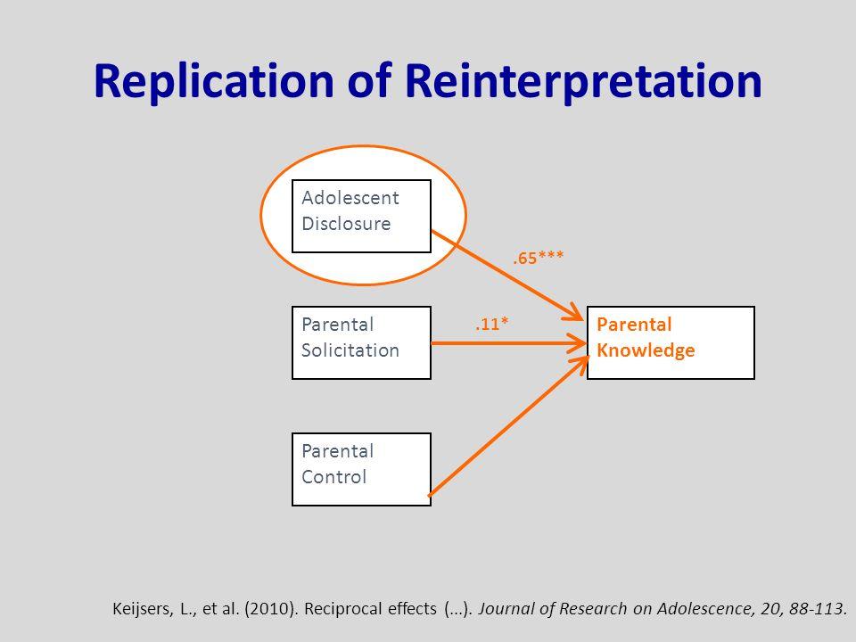 Parental Knowledge Parental Control Parental Solicitation Adolescent Disclosure.65***.11* Keijsers, L., et al.