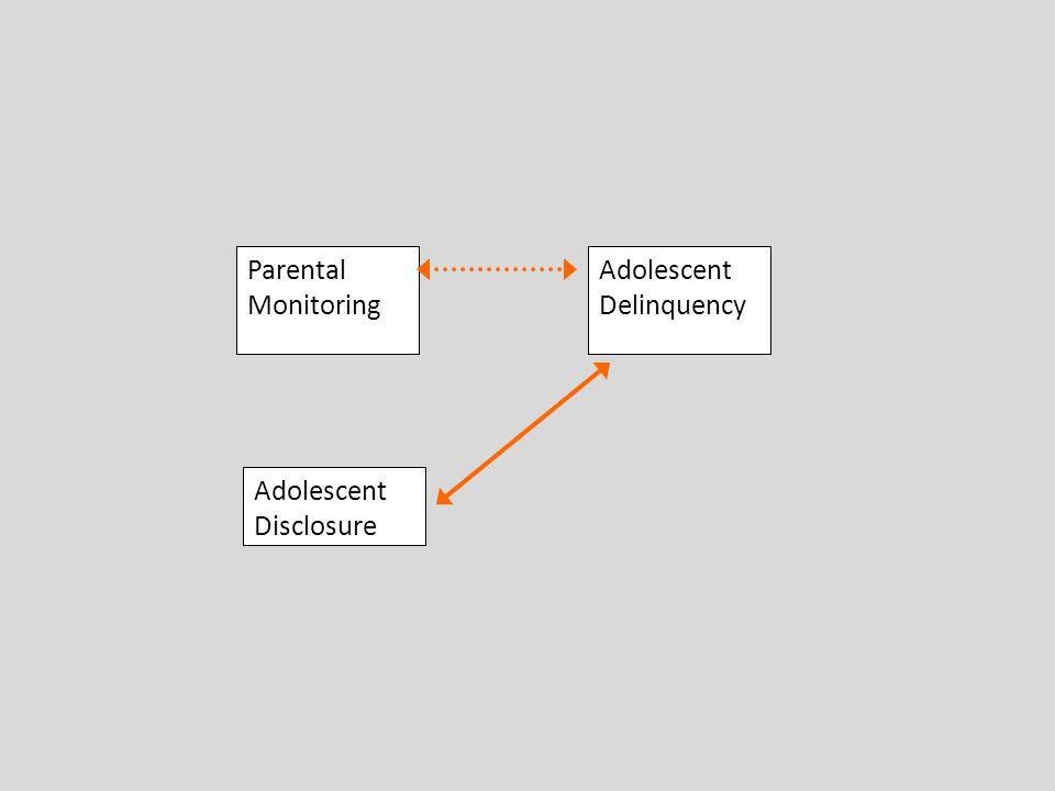 Parental Monitoring Adolescent Disclosure Adolescent Delinquency
