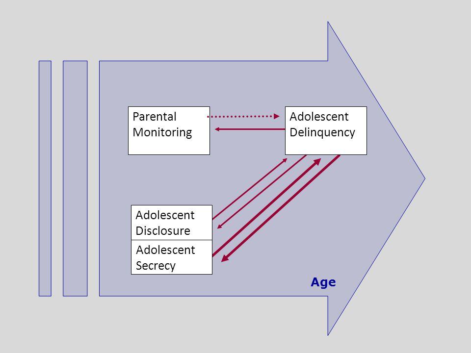 Age Parental Monitoring Adolescent Disclosure Adolescent Secrecy Adolescent Delinquency