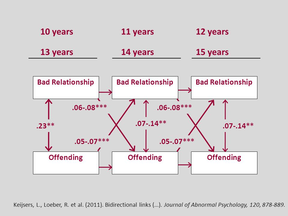 Bad Relationship Offending 13 years14 years15 years.23**.07-.14**.05-.07***.06-.08***.07-.14**.05-.07***.06-.08*** 10 years11 years12 years Keijsers, L., Loeber, R.