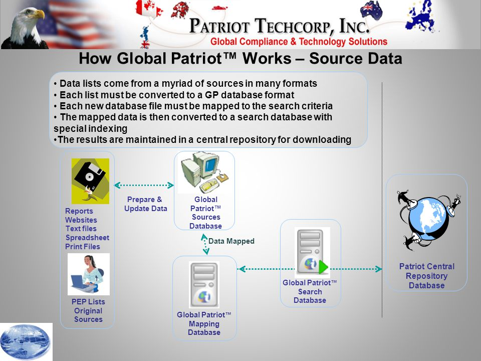 Data lists come from a myriad of sources in many formats Each list must be converted to a GP database format Each new database file must be mapped to the search criteria The mapped data is then converted to a search database with special indexing The results are maintained in a central repository for downloading How Global Patriot™ Works – Source Data Data Mapped PEP Lists Original Sources Global Patriot ™ Mapping Database Patriot Central Repository Database Global Patriot™ Sources Database Global Patriot ™ Search Database Reports Websites Text files Spreadsheet Print Files Prepare & Update Data
