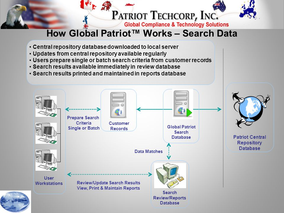 How Global Patriot™ Works – Search Data Data Matches User Workstations Search Review/Reports Database Customer Records Patriot Central Repository Database Global Patriot Search Database Prepare Search Criteria Single or Batch Central repository database downloaded to local server Updates from central repository available regularly Users prepare single or batch search criteria from customer records Search results available immediately in review database Search results printed and maintained in reports database Review/Update Search Results View, Print & Maintain Reports