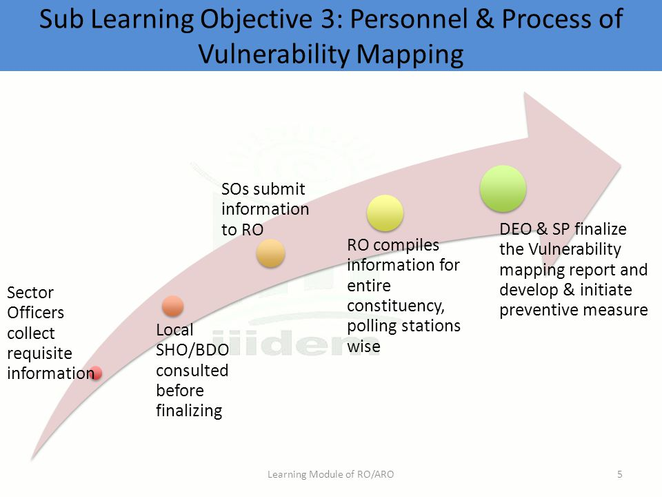 Sub Learning Objective 3: Personnel & Process of Vulnerability Mapping Learning Module of RO/ARO5 Sector Officers collect requisite information Local