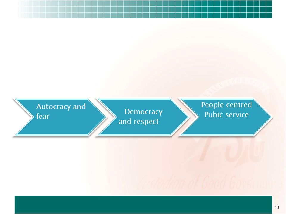 Autocracy and fear Democracy and respect People centred Pubic service 13