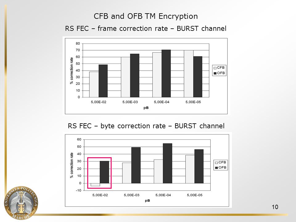 10 CFB and OFB TM Encryption RS FEC – frame correction rate – BURST channel CFB and OFB TM Encryption RS FEC – frame correction rate – BURST channel RS FEC – byte correction rate – BURST channel