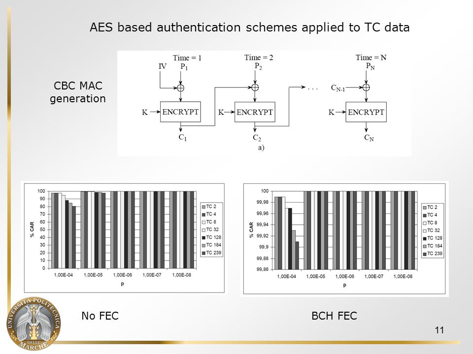 11 No FEC BCH FEC CBC MAC generation AES based authentication schemes applied to TC data