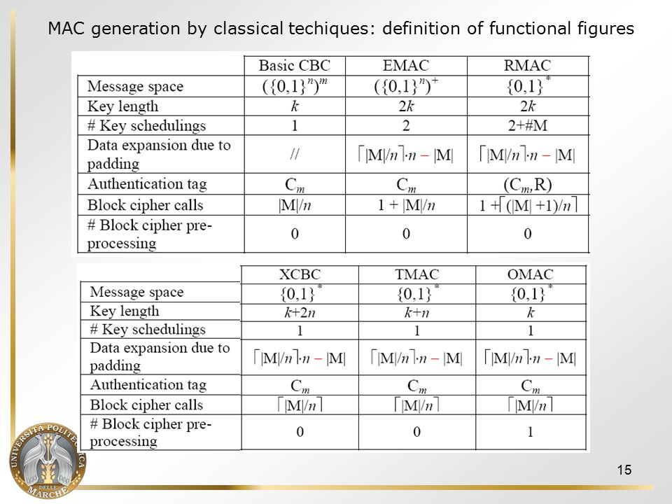 15 MAC generation by classical techiques: definition of functional figures