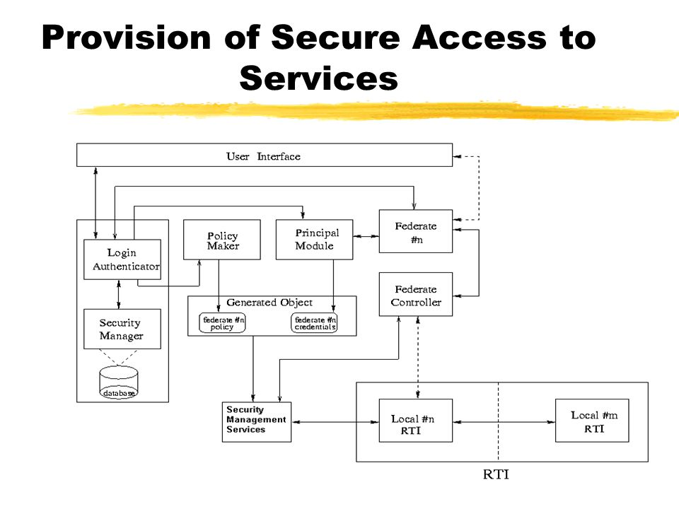 Provision of Secure Access to Services
