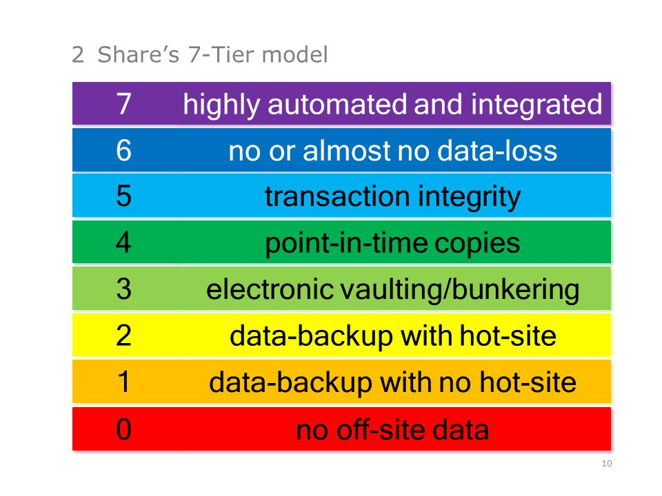 6 6 no or almost no data-loss 3 3 electronic vaulting/bunkering 2 2 data-backup with hot-site 1 1 data-backup with no hot-site 2Share's 7-Tier model 10 0 0 no off-site data 4 4 point-in-time copies 5 5 transaction integrity 7 7 highly automated and integrated