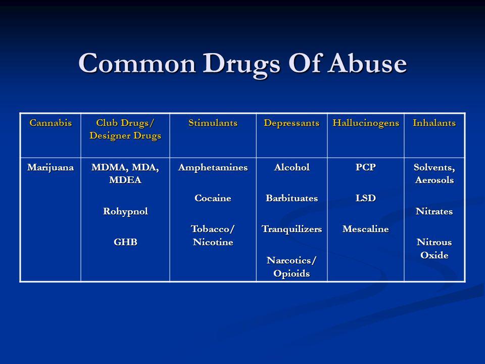 Common Drugs Of Abuse Cannabis Club Drugs/ Designer Drugs StimulantsDepressantsHallucinogensInhalants Marijuana MDMA, MDA, MDEA RohypnolGHBAmphetamine