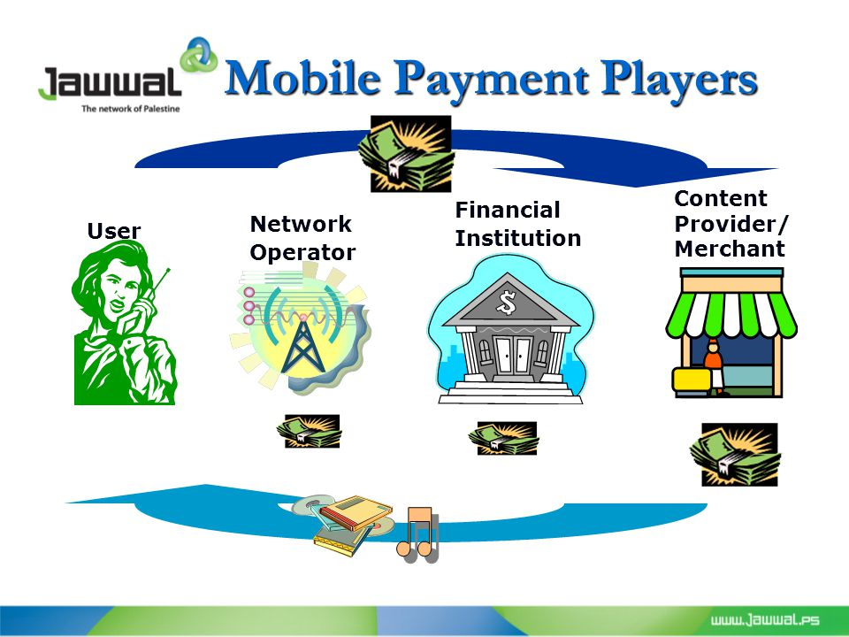 Mobile Payment Players User Network Operator Financial Institution Content Provider/ Merchant