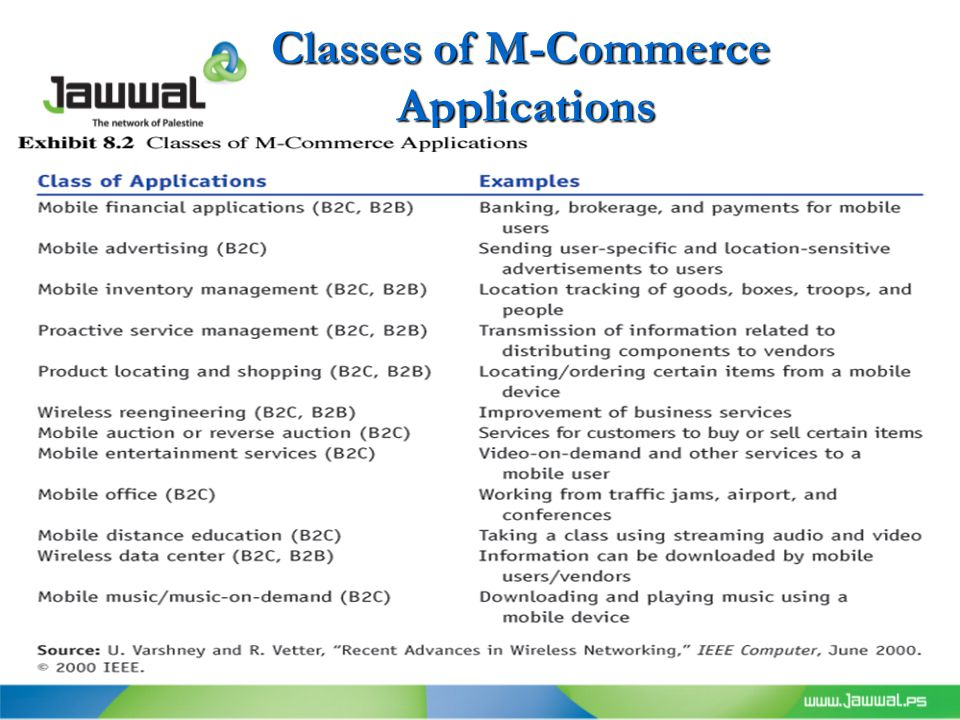 Classes of M-Commerce Applications