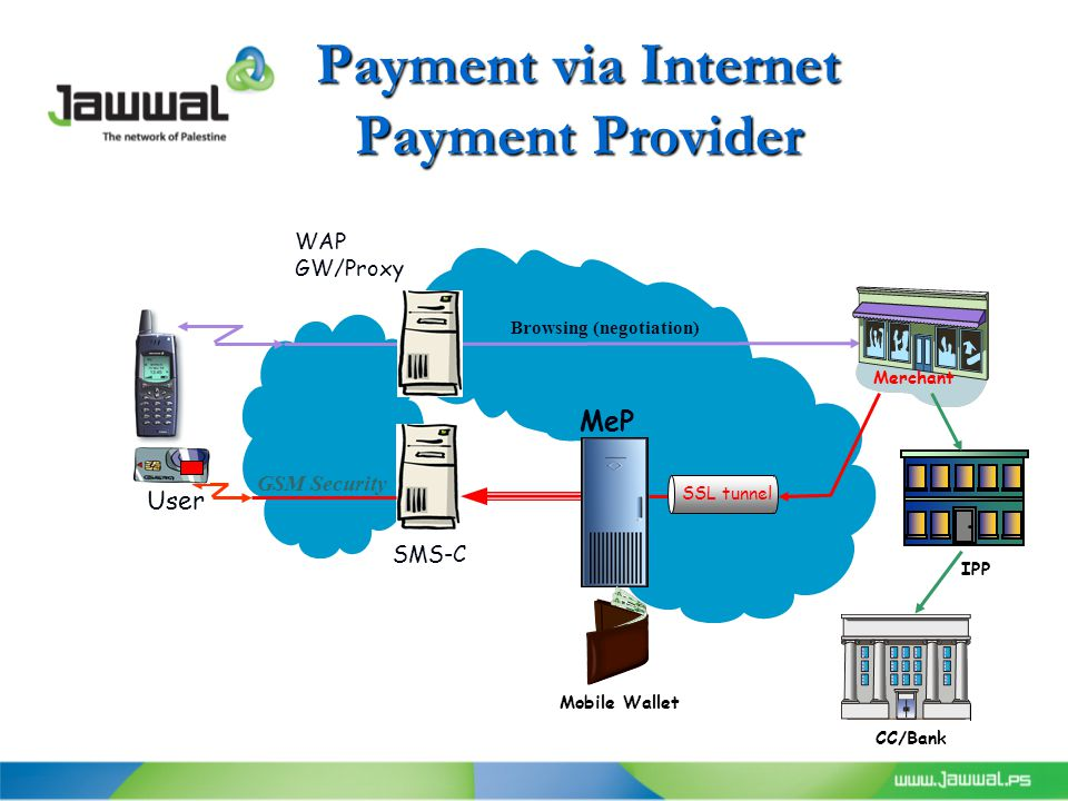 Payment via Internet Payment Provider WAP GW/Proxy SSL tunnel MeP GSM Security SMS-C User Browsing (negotiation) Merchant Mobile Wallet CC/Bank IPP