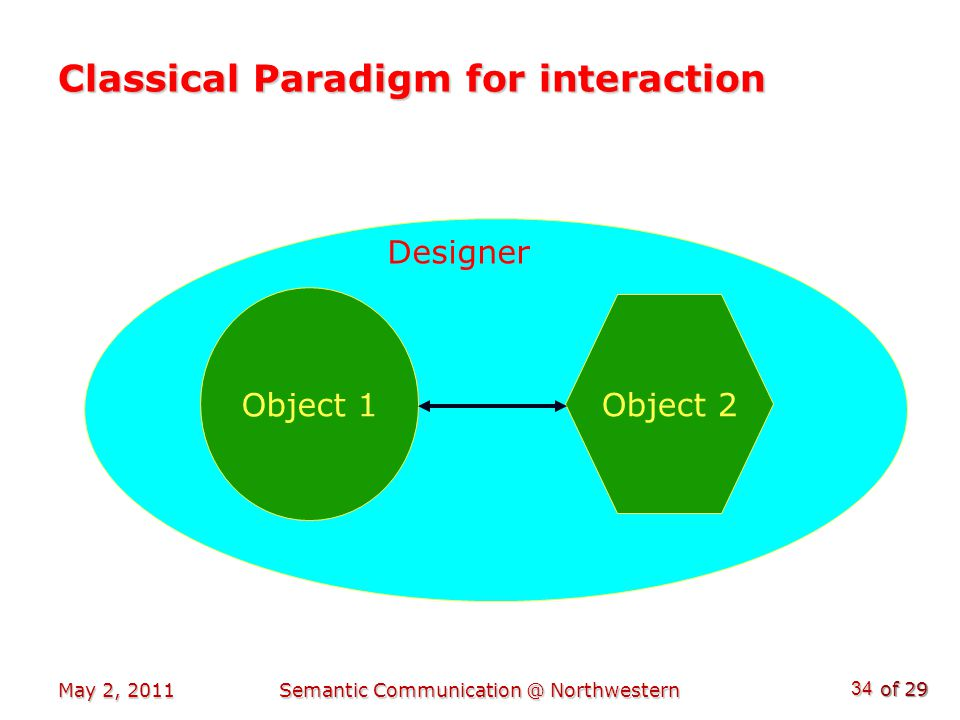 of 29 May 2, 2011Semantic Communication @ Northwestern 34 Classical Paradigm for interaction Object 1 Object 2 Designer