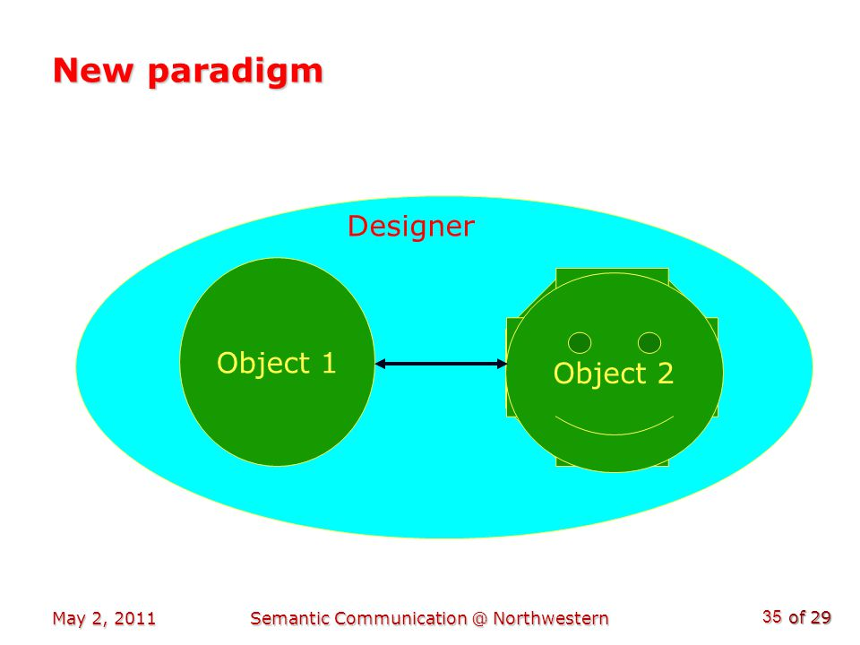 of 29 May 2, 2011Semantic Communication @ Northwestern 35 Object 2 New paradigm Object 1 Designer