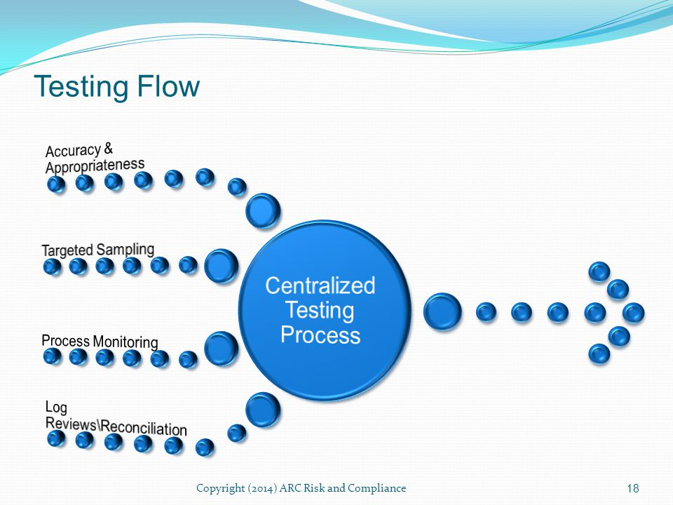Testing Flow 18 Copyright (2014) ARC Risk and Compliance
