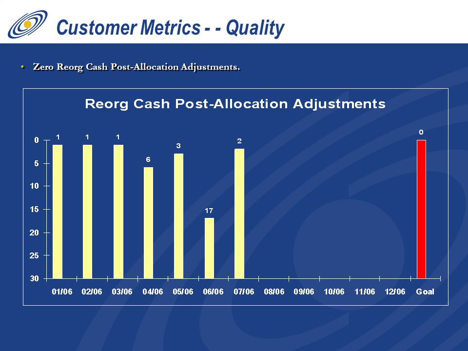 Zero Reorg Cash Post-Allocation Adjustments. Customer Metrics - - Quality