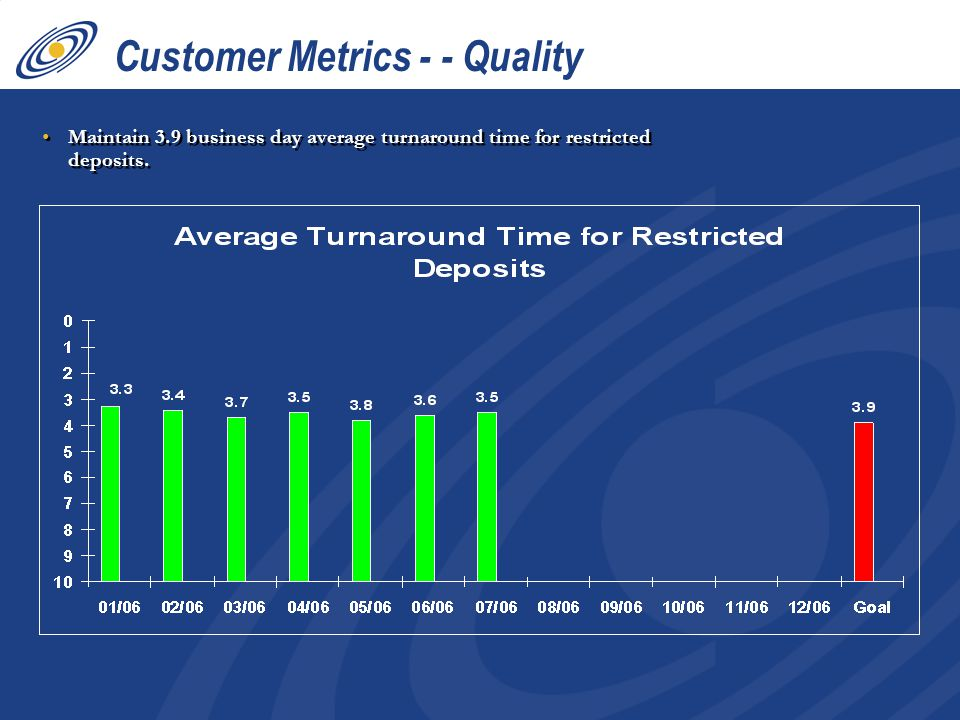 Maintain 3.9 business day average turnaround time for restricted deposits. Customer Metrics - - Quality