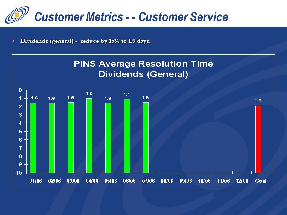 Dividends (general) - reduce by 15% to 1.9 days. Customer Metrics - - Customer Service