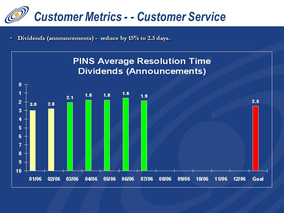 Dividends (announcements) - reduce by 15% to 2.5 days. Customer Metrics - - Customer Service