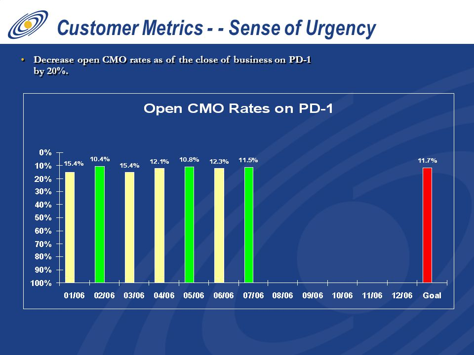 Decrease open CMO rates as of the close of business on PD-1 by 20%. Customer Metrics - - Sense of Urgency