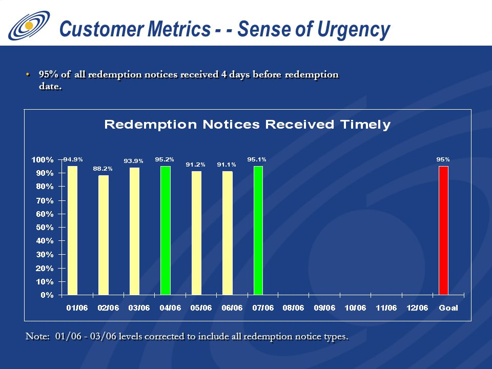95% of all redemption notices received 4 days before redemption date. Note: 01/06 - 03/06 levels corrected to include all redemption notice types. Cus