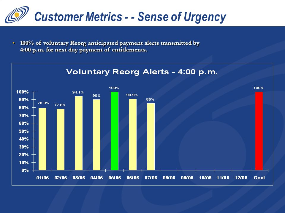 100% of voluntary Reorg anticipated payment alerts transmitted by 4:00 p.m. for next day payment of entitlements. Customer Metrics - - Sense of Urgenc