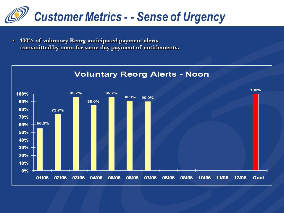 100% of voluntary Reorg anticipated payment alerts transmitted by noon for same day payment of entitlements. Customer Metrics - - Sense of Urgency