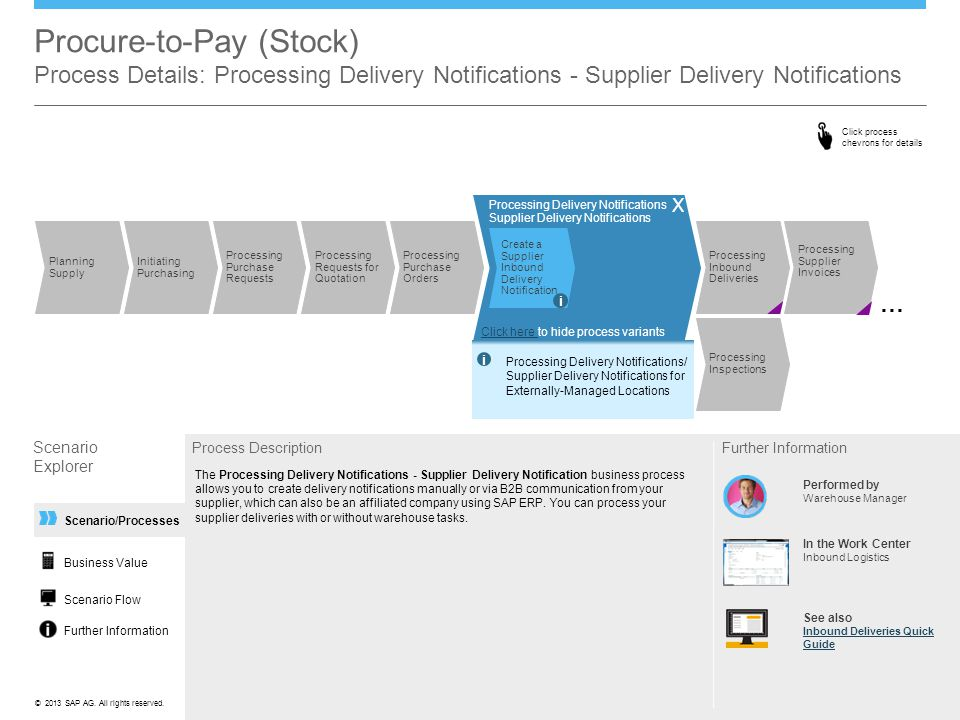©© 2013 SAP AG. All rights reserved. Processing Delivery Notifications Supplier Delivery Notifications Create a Supplier Inbound Delivery Notification