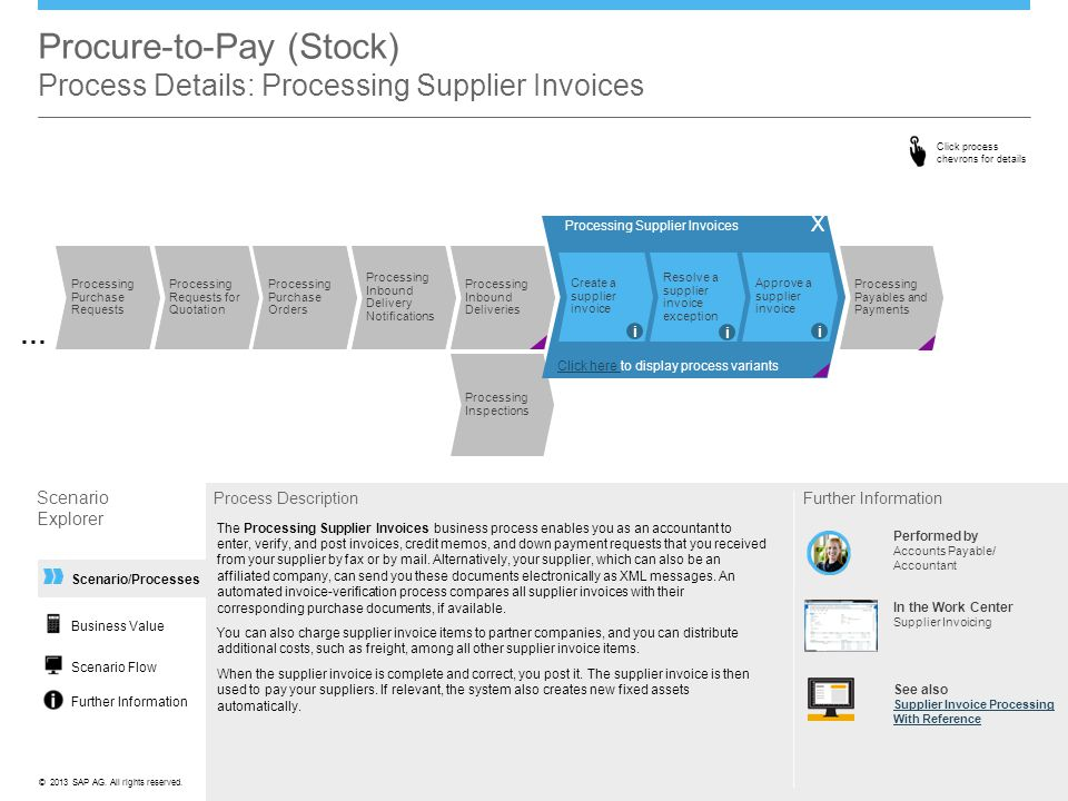 ©© 2013 SAP AG. All rights reserved. Scenario/Processes Procure-to-Pay (Stock) Process Details: Processing Supplier Invoices Scenario Explorer Process