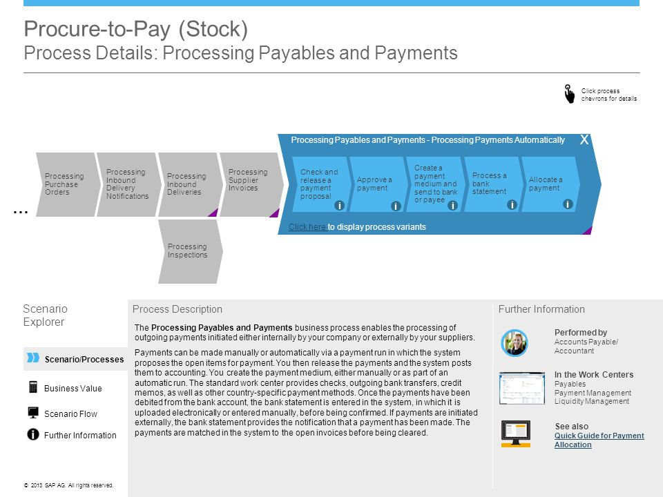 ©© 2013 SAP AG. All rights reserved. Scenario/Processes Procure-to-Pay (Stock) Process Details: Processing Payables and Payments Scenario Explorer Pro