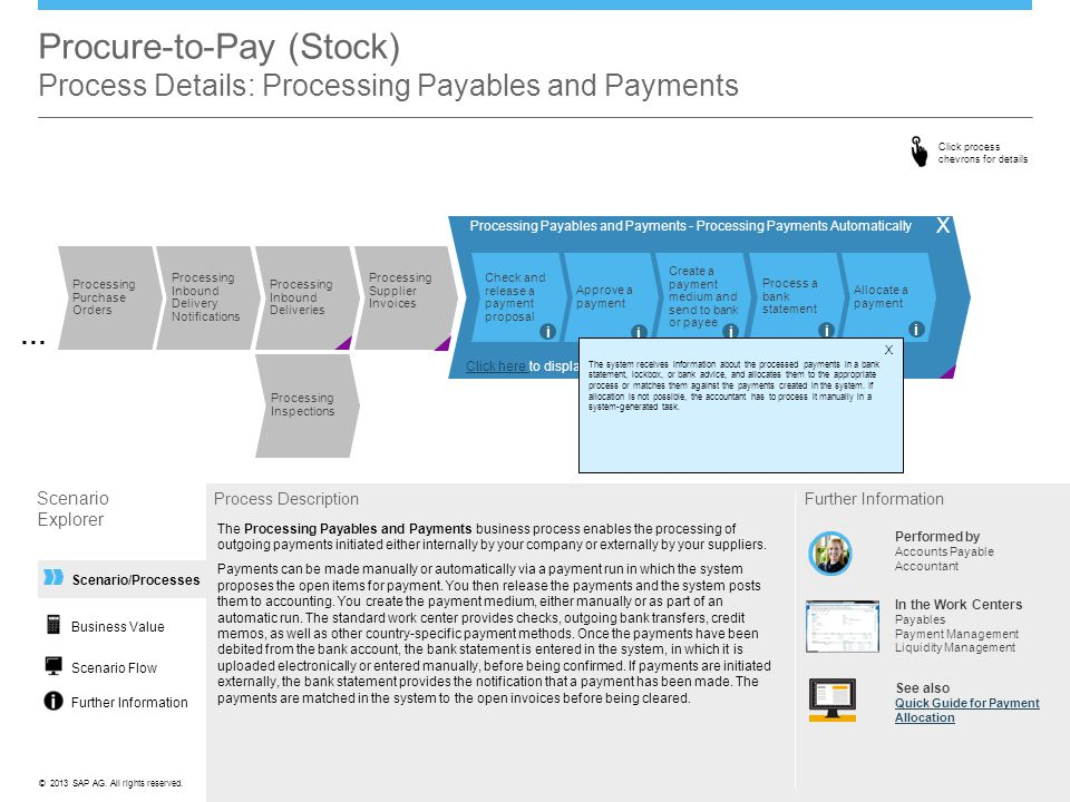 ©© 2013 SAP AG. All rights reserved. Processing Payables and Payments - Processing Payments Automatically X Scenario/Processes Procure-to-Pay (Stock)