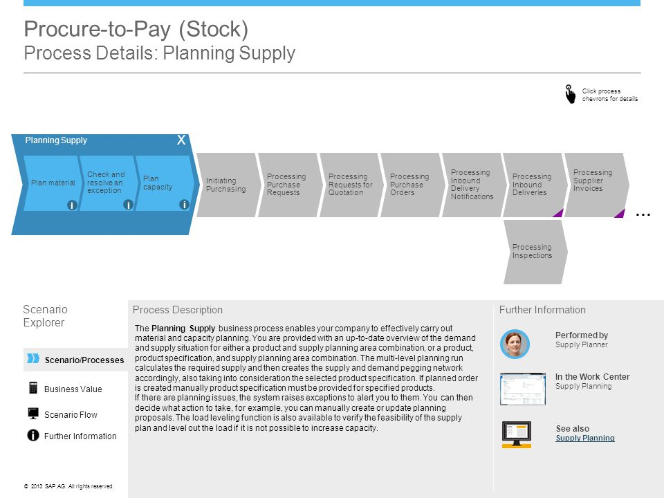 ©© 2013 SAP AG. All rights reserved. Scenario/Processes Procure-to-Pay (Stock) Process Details: Planning Supply Process Description The Planning Suppl