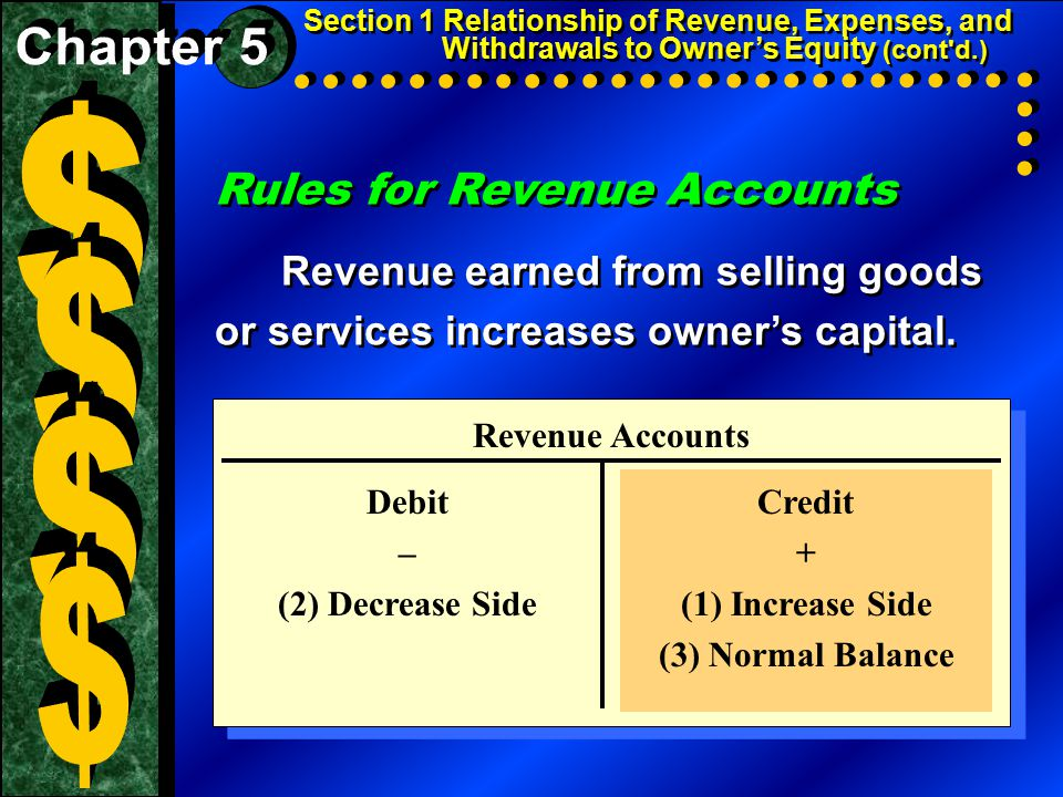 Rules for Revenue Accounts Revenue earned from selling goods or services increases owner's capital.