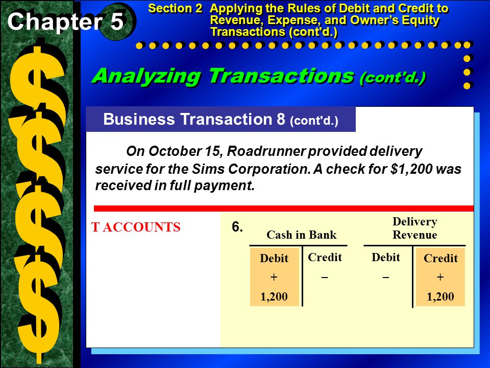Testing for the Equality of Debits and Credits (cont d.) Section 2Applying the Rules of Debit and Credit to Revenue, Expense, and Owner's Equity Transactions (cont d.) DEBITCREDIT ACCOUNT NAMEBALANCESBALANCES 101Cash in Bank$ 21,125 105Accounts Receivable--City News1,450 110Accounts Receivable--Green Company 115Computer Equipment3,000 120Office Equipment200 125Delivery Equipment12,000 201Accounts Payable--Beacon Advertising$ 75 205Accounts Payable--North Shore Auto11,650 301Maria Sanchez, Capital25,400 302Maria Sanchez, Withdrawals500 303Income Summary 401Delivery Revenue2,650 501Advertising Expense75 505Maintenance Expense600 510Rent Expense700 515Utilities Expense125$ 39,775 101Cash in Bank$ 21,125 105Accounts Receivable--City News1,450 110Accounts Receivable--Green Company 115Computer Equipment3,000 120Office Equipment200 125Delivery Equipment12,000 201Accounts Payable--Beacon Advertising$ 75 205Accounts Payable--North Shore Auto11,650 301Maria Sanchez, Capital25,400 302Maria Sanchez, Withdrawals500 303Income Summary 401Delivery Revenue2,650 501Advertising Expense75 505Maintenance Expense600 510Rent Expense700 515Utilities Expense125$ 39,775