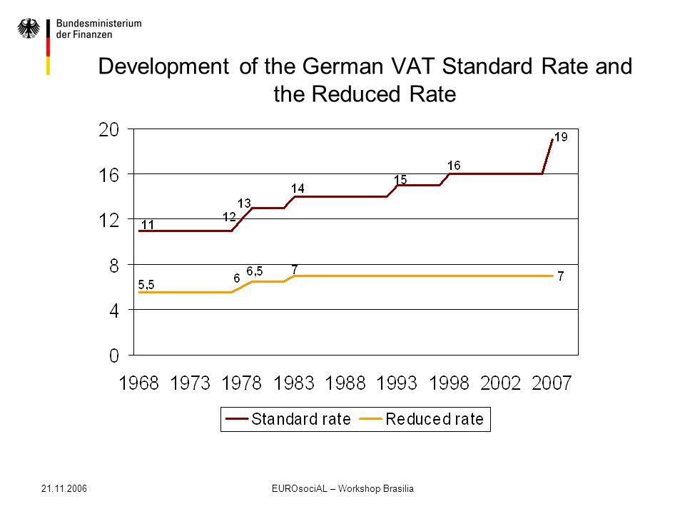 21.11.2006EUROsociAL – Workshop Brasilia Development of the German VAT Standard Rate and the Reduced Rate