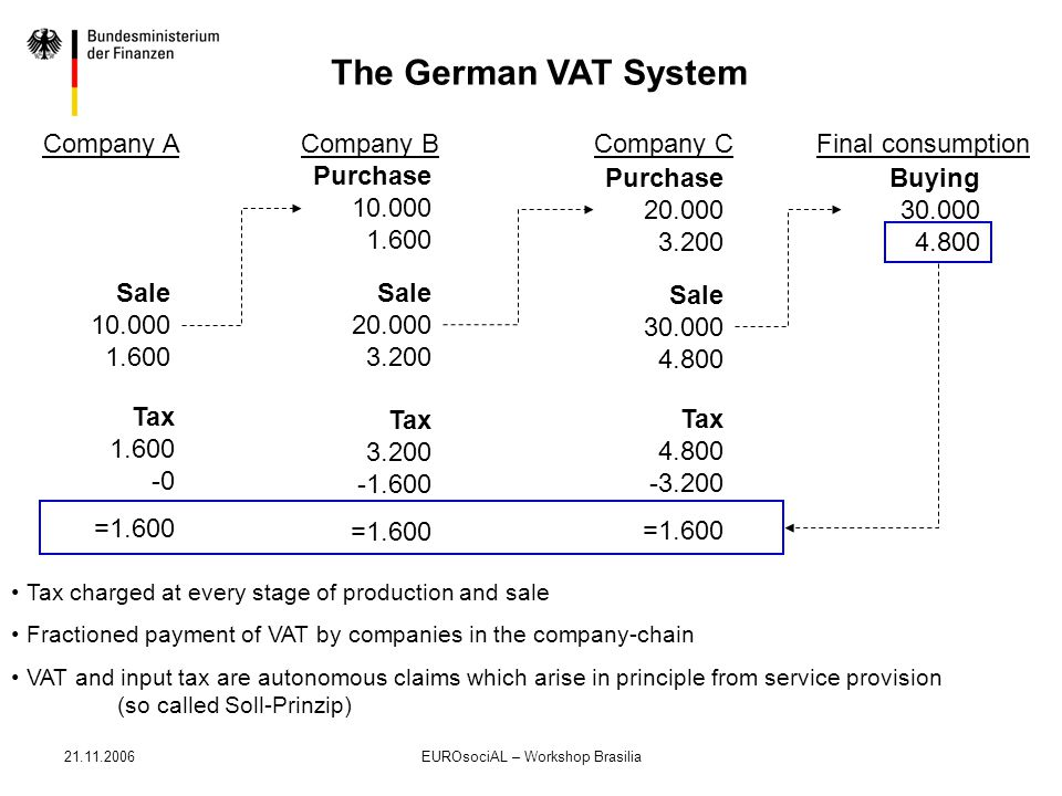 21.11.2006EUROsociAL – Workshop Brasilia The German VAT System Company ACompany BFinal consumptionCompany C Sale 10.000 1.600 Purchase 10.000 1.600 Sa