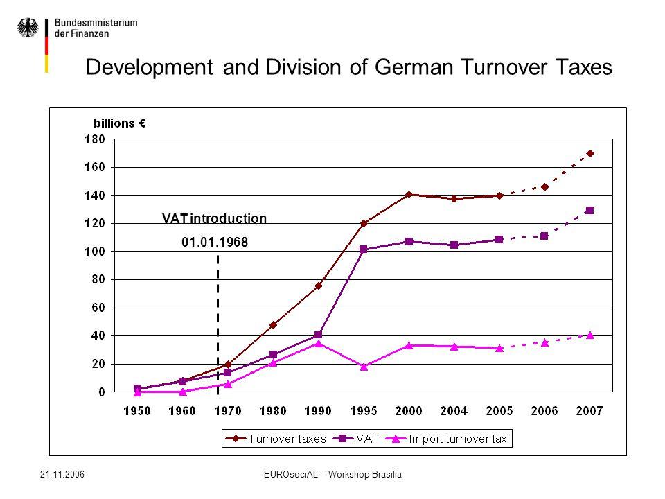 21.11.2006EUROsociAL – Workshop Brasilia Development and Division of German Turnover Taxes VAT introduction 01.01.1968