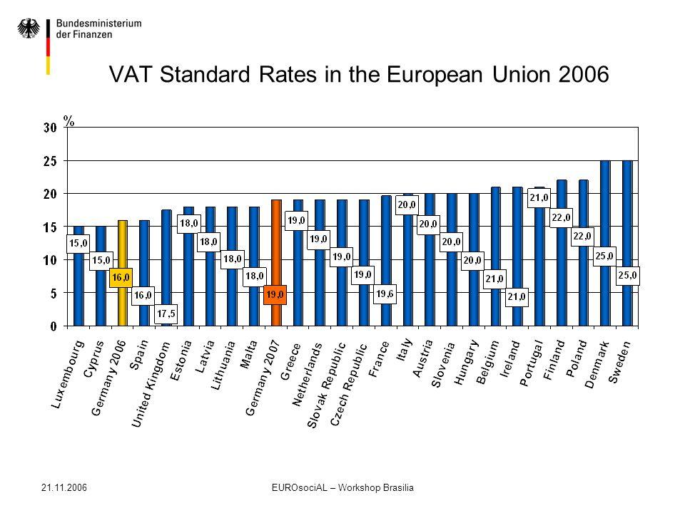 21.11.2006EUROsociAL – Workshop Brasilia VAT Standard Rates in the European Union 2006