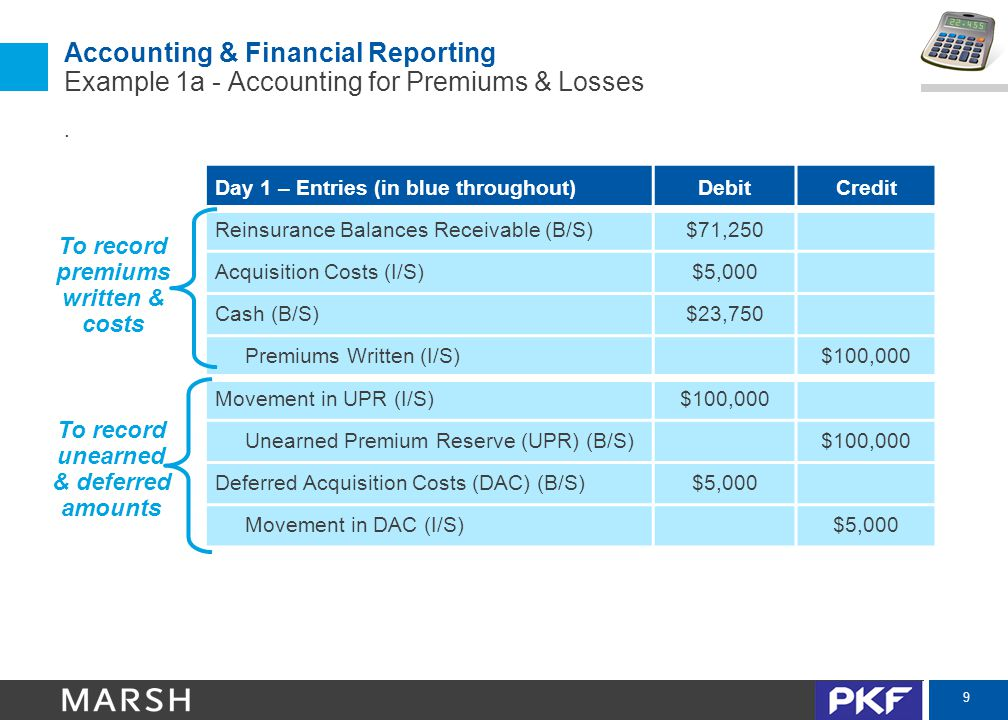 10 Accounting & Financial Reporting Example 1 – Accounting for Premiums & Losses Fronting Company AMIC Insured $100,000 in premiums ($25,000 earned per quarter) $95,000 ($23,750 per quarter sent to the captive) Loss Runs / Cession Statement: $5,000 Paid + $10,000 Reserved = $15,000 Incurred Invoices: $30,000 Expenses Actuarial Report: $25,000 Ultimate Losses - $15,000 Reported = $10,000 IBNR (Incurred But Not Reported) $5,000 for Fronting Fees ($1,250 expensed per quarter)