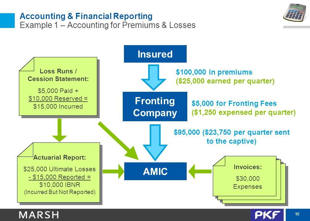 10 Accounting & Financial Reporting Example 1 – Accounting for Premiums & Losses Fronting Company AMIC Insured $100,000 in premiums ($25,000 earned pe