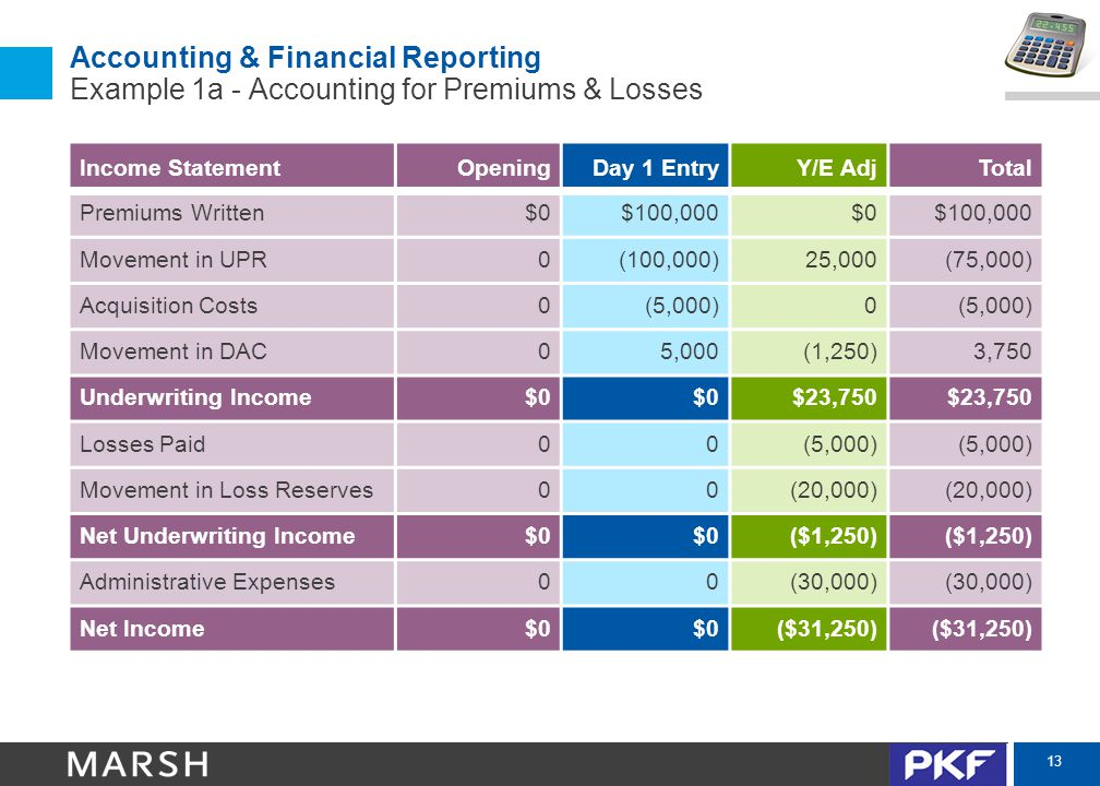 13 Accounting & Financial Reporting Example 1a - Accounting for Premiums & Losses Income StatementOpeningDay 1 EntryY/E AdjTotal Premiums Written$0$10