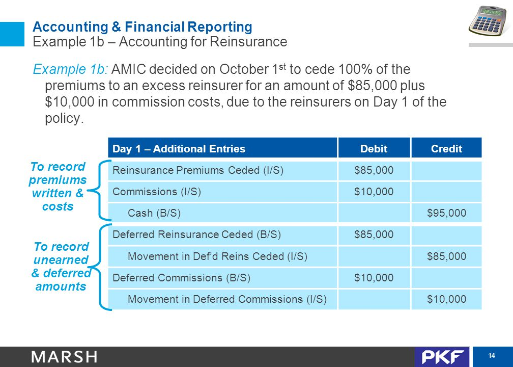 14 Accounting & Financial Reporting Example 1b – Accounting for Reinsurance Example 1b: AMIC decided on October 1 st to cede 100% of the premiums to an excess reinsurer for an amount of $85,000 plus $10,000 in commission costs, due to the reinsurers on Day 1 of the policy.
