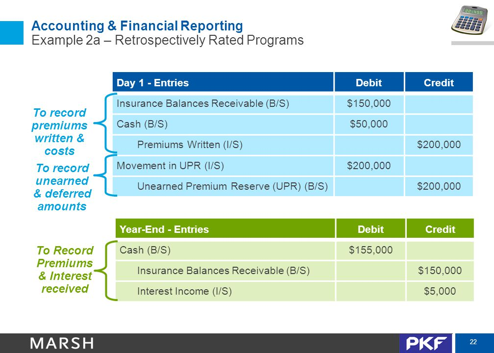 22 Accounting & Financial Reporting Example 2a – Retrospectively Rated Programs Day 1 - EntriesDebitCredit Insurance Balances Receivable (B/S)$150,000 Cash (B/S)$50,000 Premiums Written (I/S)$200,000 Movement in UPR (I/S)$200,000 Unearned Premium Reserve (UPR) (B/S)$200,000 To record premiums written & costs To record unearned & deferred amounts Year-End - EntriesDebitCredit Cash (B/S)$155,000 Insurance Balances Receivable (B/S)$150,000 Interest Income (I/S)$5,000 To Record Premiums & Interest received