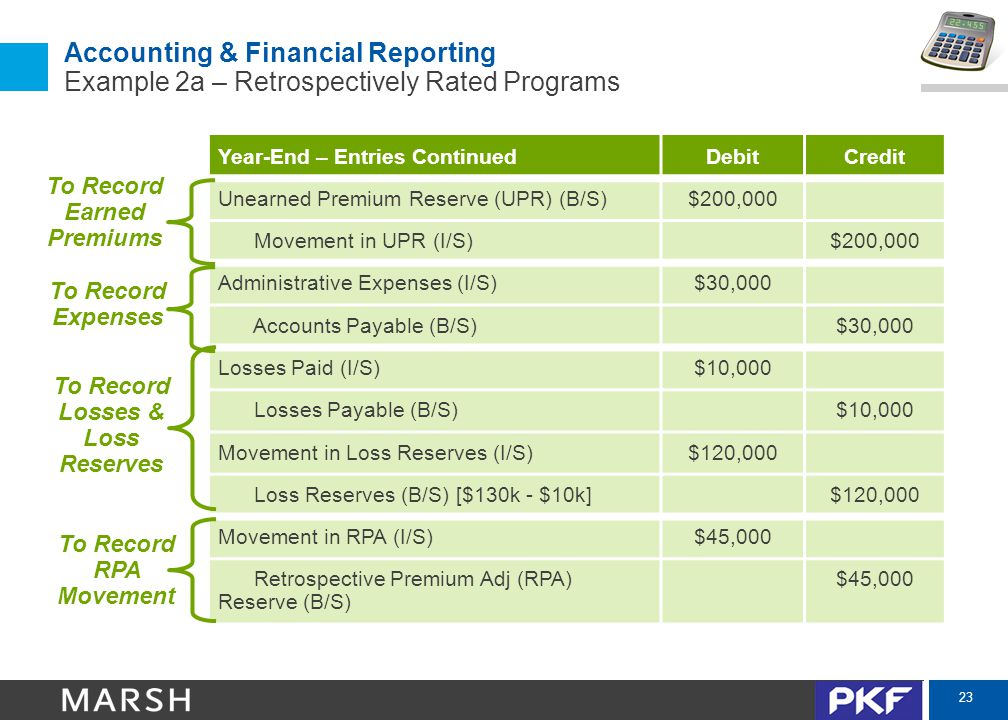 23 Accounting & Financial Reporting Example 2a – Retrospectively Rated Programs Year-End – Entries ContinuedDebitCredit Unearned Premium Reserve (UPR) (B/S)$200,000 Movement in UPR (I/S)$200,000 Administrative Expenses (I/S)$30,000 Accounts Payable (B/S)$30,000 Losses Paid (I/S)$10,000 Losses Payable (B/S)$10,000 Movement in Loss Reserves (I/S)$120,000 Loss Reserves (B/S) [$130k - $10k]$120,000 Movement in RPA (I/S)$45,000 Retrospective Premium Adj (RPA) Reserve (B/S) $45,000 To Record Earned Premiums To Record Losses & Loss Reserves To Record RPA Movement To Record Expenses