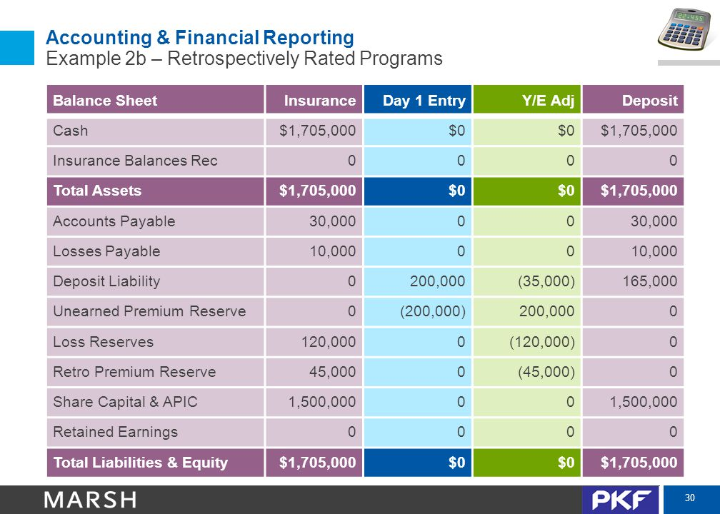 30 Accounting & Financial Reporting Example 2b – Retrospectively Rated Programs Balance SheetInsuranceDay 1 EntryY/E AdjDeposit Cash$1,705,000$0 $1,705,000 Insurance Balances Rec0000 Total Assets$1,705,000$0 $1,705,000 Accounts Payable30,00000 Losses Payable10,00000 Deposit Liability0200,000(35,000)165,000 Unearned Premium Reserve0(200,000)200,0000 Loss Reserves120,0000(120,000)0 Retro Premium Reserve45,0000(45,000)0 Share Capital & APIC1,500,00000 Retained Earnings0000 Total Liabilities & Equity$1,705,000$0 $1,705,000
