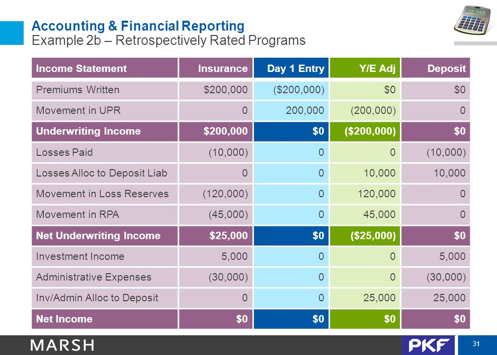 31 Accounting & Financial Reporting Example 2b – Retrospectively Rated Programs Income StatementInsuranceDay 1 EntryY/E AdjDeposit Premiums Written$20