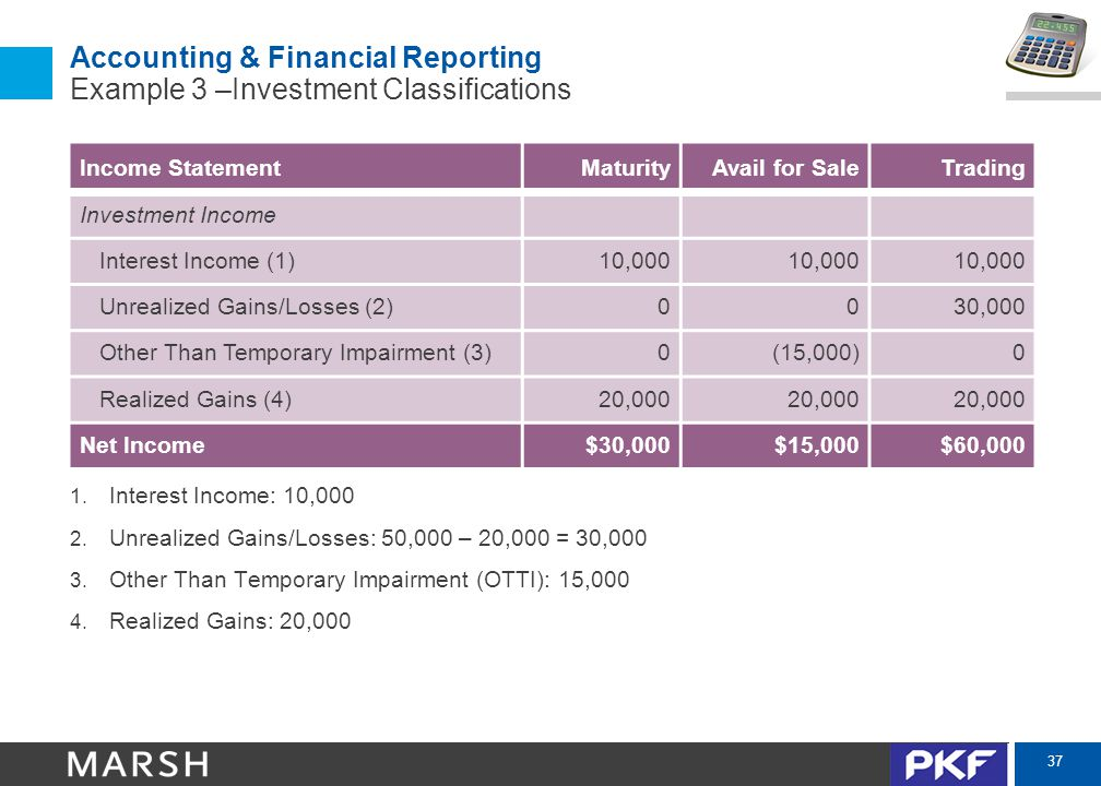 37 Accounting & Financial Reporting Example 3 –Investment Classifications Income StatementMaturityAvail for SaleTrading Investment Income Interest Income (1)10,000 Unrealized Gains/Losses (2)0030,000 Other Than Temporary Impairment (3)0(15,000)0 Realized Gains (4)20,000 Net Income$30,000$15,000$60,000 1.